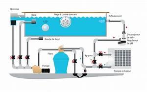 Filtration De L Eau : le traitement de l 39 eau de votre piscine dufaud piscine ~ Premium-room.com Idées de Décoration