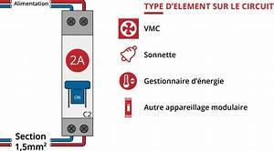 Disjoncteur Pour Vmc : quel calibre de disjoncteur choisir sur quel circuit ~ Premium-room.com Idées de Décoration