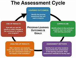Using Assessment Results For Program Improvement