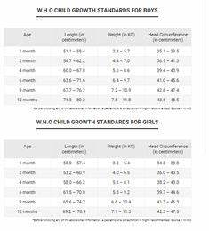 6 Month Old Percentile Chart Age And Weight Chart For Boys Baby Boy Weight Chart