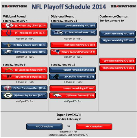 nfl playoff schedule  wild card weekend preview