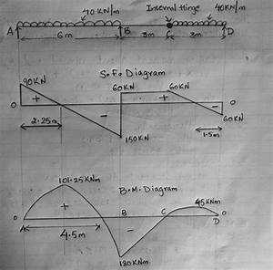 Draw The Shear Diagram For The Beam