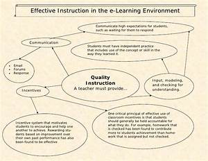 Effective Learning Flow Chart