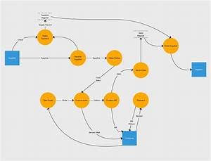 Level 1 Data Flow Diagram Example Of Inventory Management