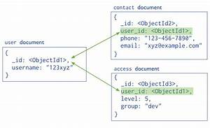 mongodb mongo db database design creation stack overflow With mongodb for documents