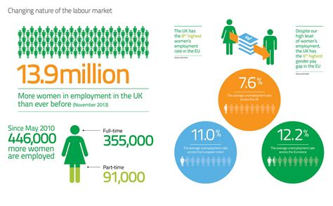 changing labour market  act report infographic