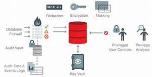 Oracle 12c Mobile Database Security Architecture  3