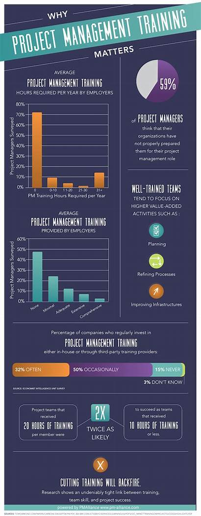 Project Management Infographic Pm Training Names Cool