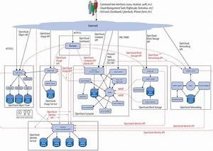 A Beginner U0026 39 S Guide To Openstack Development