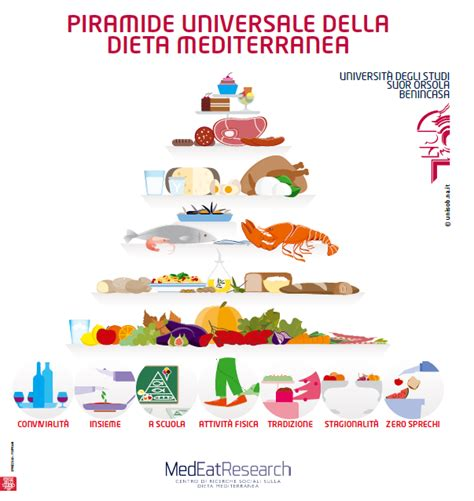 nuova piramide alimentare italiana radio 2 la nuova piramide alimentare mediterranea