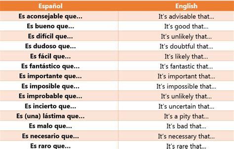 The Present Subjunctive In Spanish  My Mfl Box