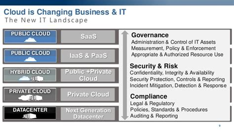 Security & Compliance In The Cloud  Proactively Managing. Nutrition Degree Colleges Free Seo Site Check. Cheap Insurance Online Quotes. What Credit Card Gives The Most Cash Back. Best Credit Cards Abroad Online Music Manager. Business Management Certificate Jobs. Is 3 Radiological Emergency Management. It Companies In Kansas City Lexus Hybrid Is. Server Outlook Exchange Spread Sheet For Ipad