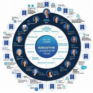 Cisco Corporate Overview and Resources | The Network