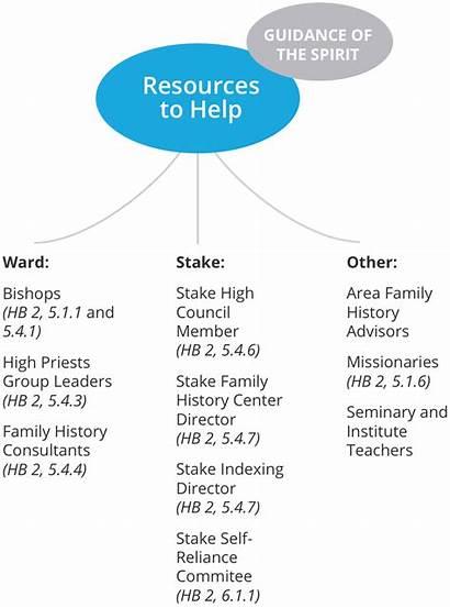 History Keys Priesthood Lds Ward Resources Leader