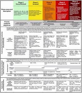 Protocol 2 2  Compare Evidence Against The Ipc Acute Food