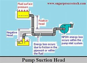Formulas of pump NPSH Calculation |head loss in suction ...