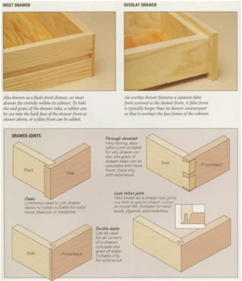 woodworking plans plan enclosure plans  wood box