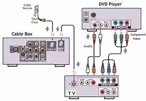 Dvd Player Help- Picture Is Weird Color