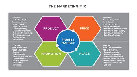 putting   marketing function principles