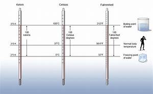 Different Types Of Temperature Measuring Devices