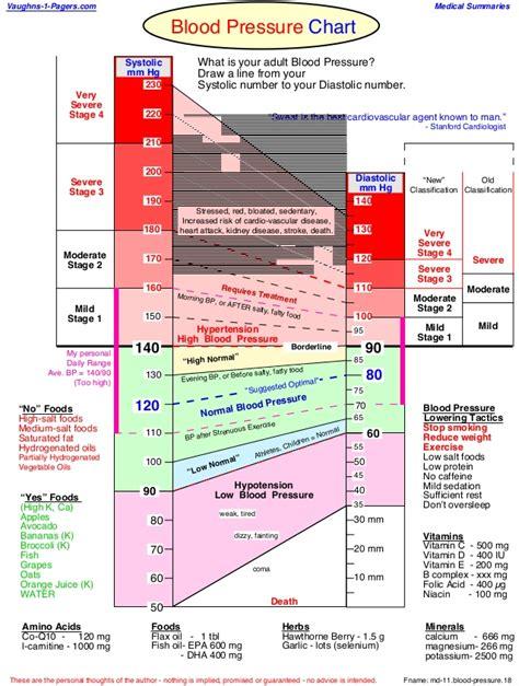 349 blood pressure chart health
