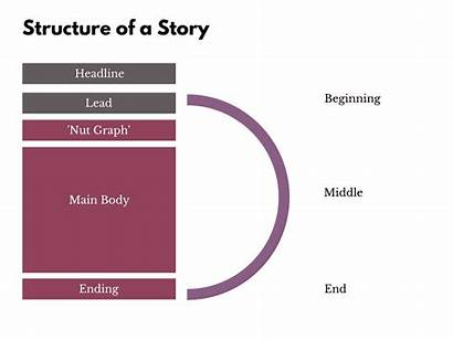 Journalism Structure Story Narrative Inverted Pyramid Using