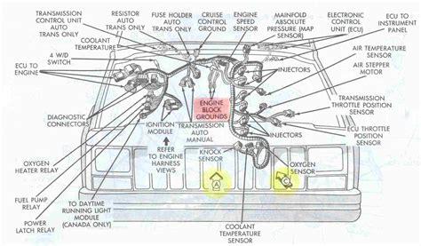1995 Jeep Yj Wiring Diagram Manual Transmission by 1995 Jeep Yj Wiring Diagram Wiring Diagrams Dock