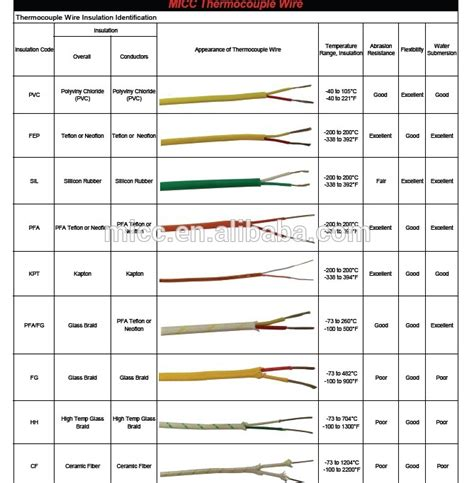 micc ansi iec color code type l thermocouple wire buy