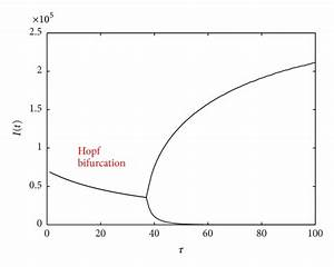 Bifurcation Diagram Of System  1  With  U03c4