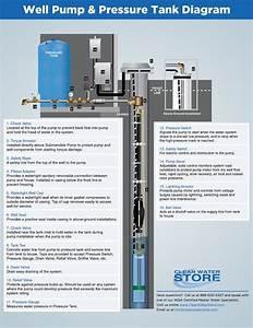 Clean Well Water Report  Well Pump  U0026 Pressure Tank Diagram