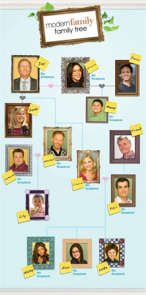 modern family official website modern family tree all your extended family genealogy efforts into one dedicated website