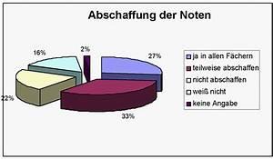 Noten Berechnen : noten nicht zu ersetzen ~ Themetempest.com Abrechnung