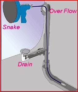 unclogging a bathtub drain with a snake how do i snake my bathtub drain