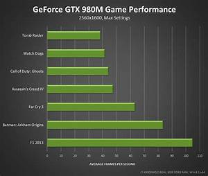 Nvidia Geforce GTX 980M and GTX 970M Officially Released