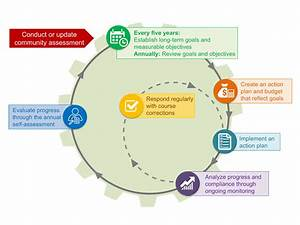 Program Planning In Head Start  The Program Planning Cycle