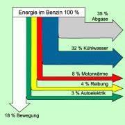 Wirkungsgrad Berechnen Physik : ottomotor in physik sch lerlexikon lernhelfer ~ Themetempest.com Abrechnung