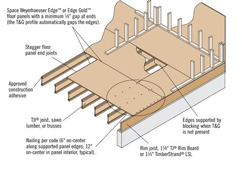 Typical Floor Joist Size Residential by Floor Joist Are Typically What Size In Residential
