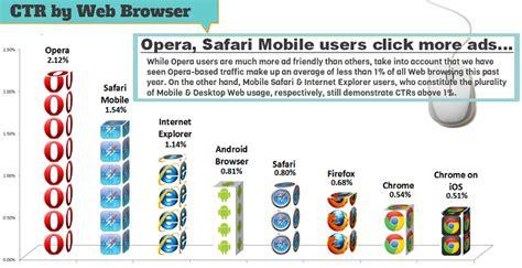 safari browser for android ctr by browser opera safari mobile explorer