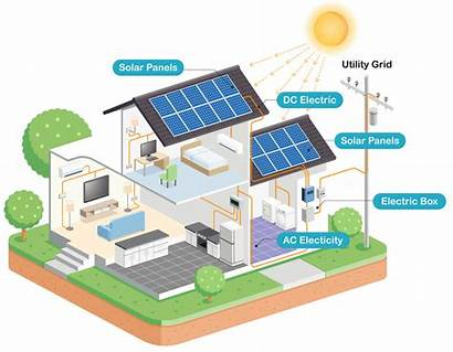 Solar Energy Works Panels Animation Electricity Grid