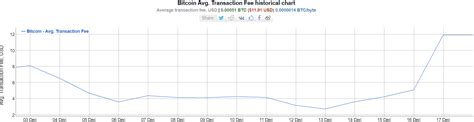 The transaction fees with bitcoin have actually decreased, not so long ago the cost to send a very small amount was ridiculous. Bitcoin Fees Spike Almost 5X in One Week as BTC Reaches ATH