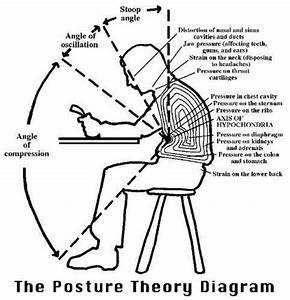 24 Best Images About Posture On Pinterest
