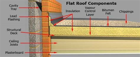 Guidance Flat Roof Components