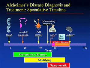 Current Alzheimer's Disease Treatments and Beyond ...