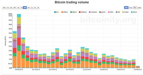 bitcoin price tumbles  google trends  trading volumes