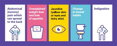 Jaundice Pancreatic Cancer Symptoms