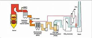Postcombustion Capture Systems 331 Introduction