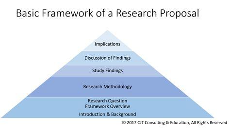 researchproposalframework nursing education expert