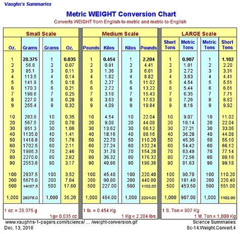 conversion cuisine mesure metric weight conversion chart vaughn 39 s summaries