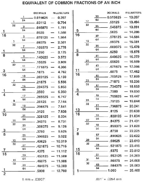 decimal to fraction table fractions decimal conversion chart handy measures