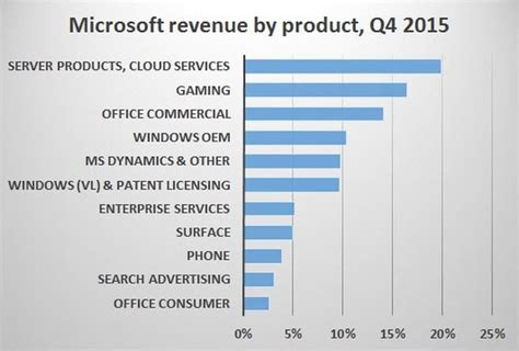 apple or microsoft who do you think will fail
